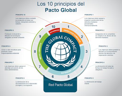 Adhesión al Pacto Mundial de la ONU